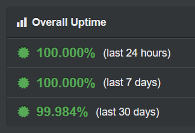 My @uptimerobot dashboard looks ok for now. Hope it stays like that.
